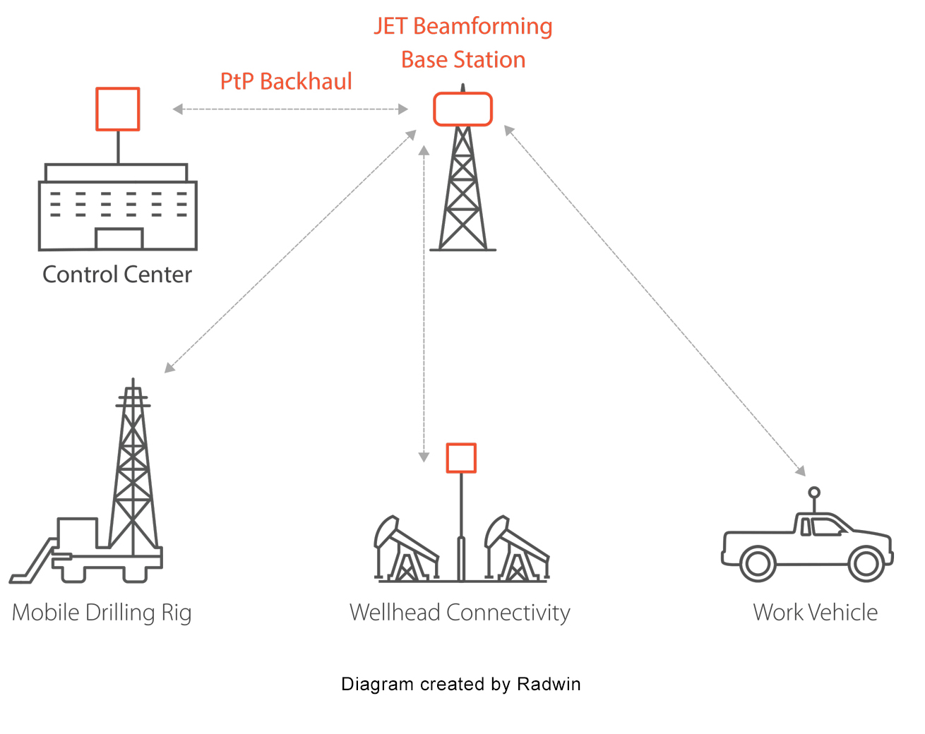 Reliable communications networks in the field